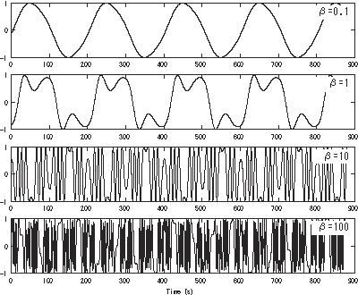 "Web Image of ""Fig. 1 - Frequency modulation synthesis"""